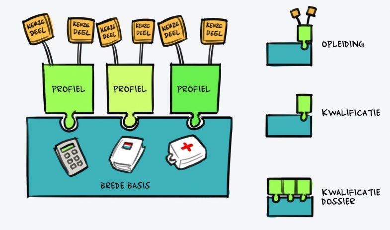 uitleg over keuzedelen door blokjes